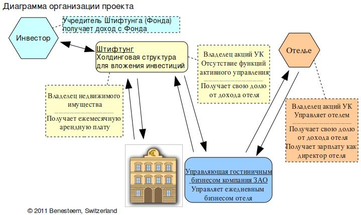Схема организации проекта